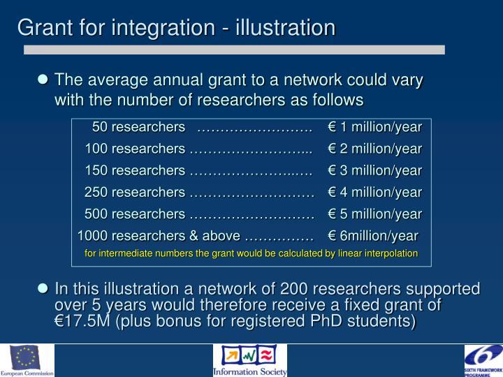 Grant for integration - illustration