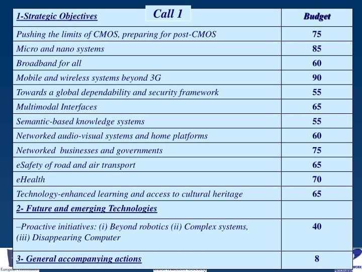 Call 1