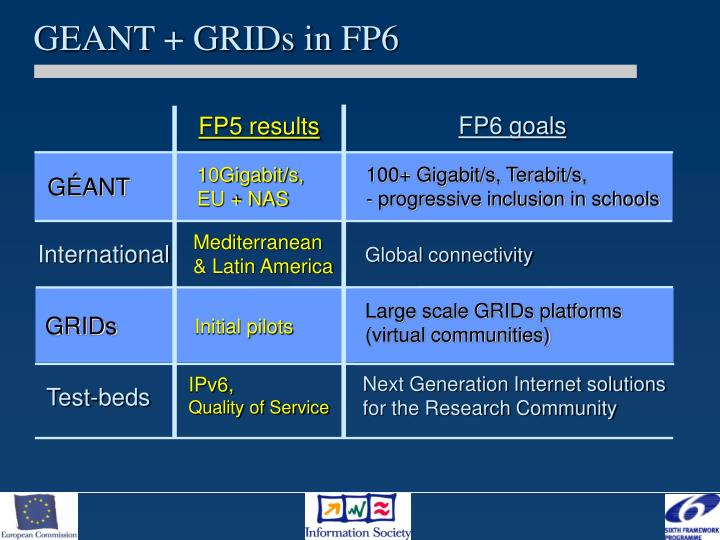 GEANT + GRIDs in FP6