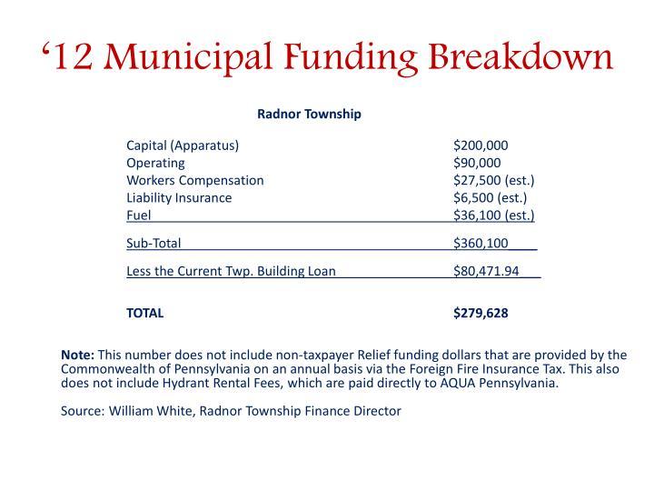 '12 Municipal Funding Breakdown