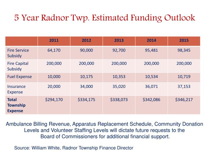 5 Year Radnor Twp. Estimated Funding Outlook