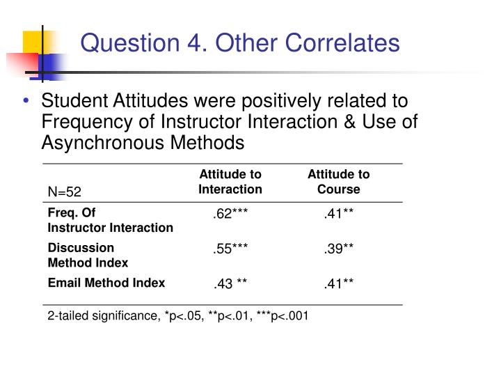 Question 4. Other Correlates