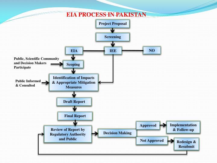 EIA PROCESS IN PAKISTAN