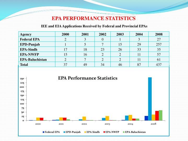 EPA PERFORMANCE STATISTICS
