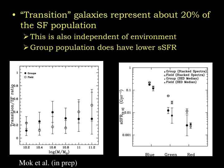 """""""Transition"""" galaxies represent about 20% of the SF population"""