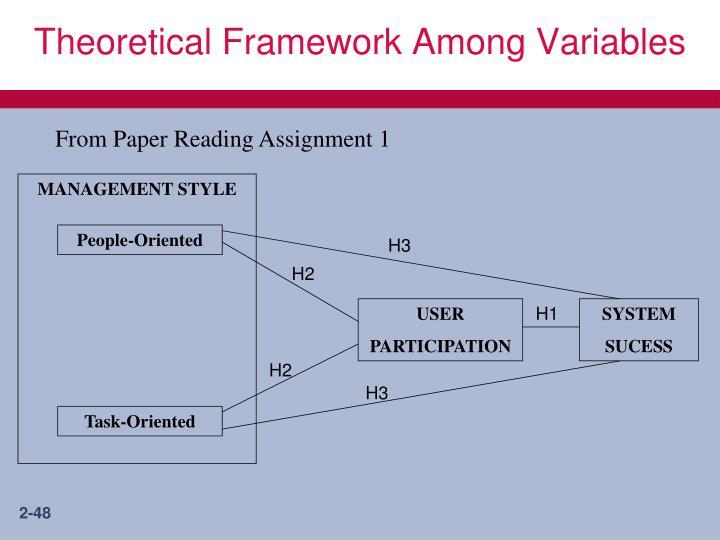 Theoretical Framework Among Variables