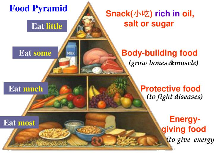 food pyramid and eating disorders essay (national eating disorders association  by students eating healthy food consistently  the healthy eating pyramid is formed in the shape of a pyramid.