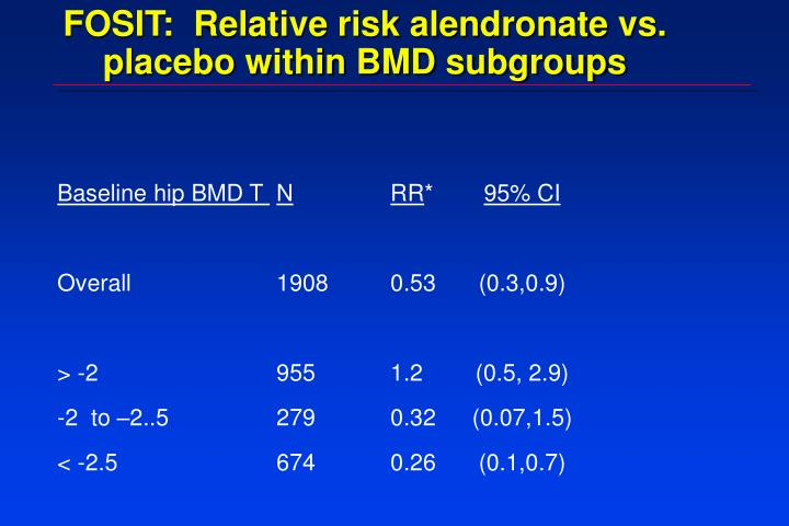 FOSIT:  Relative risk alendronate vs. placebo within BMD subgroups