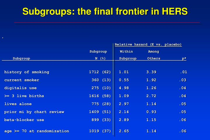 Subgroups: the final frontier in HERS