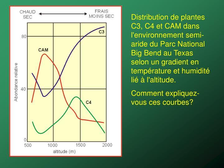 Distribution de plantes C3, C4 et CAM dans l'environnement semi-aride du Parc National Big Bend au Texas selon un gradient en température et humidité lié à l'altitude.