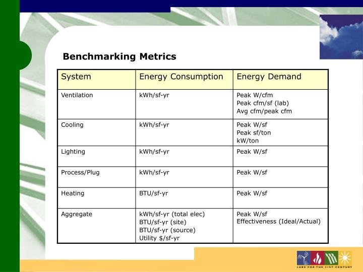 Benchmarking Metrics