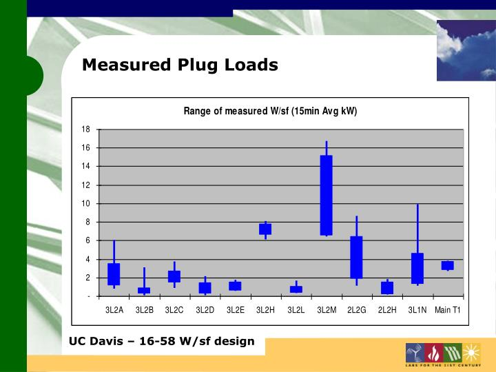 Measured Plug Loads