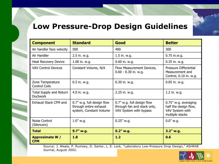 Low Pressure-Drop Design Guidelines