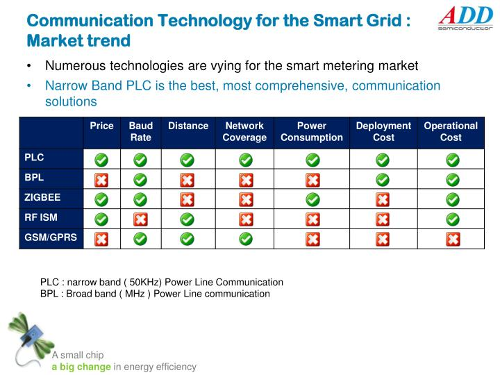 an overview of the smart grid Internet of things with applications to smart grid and green energy motivation research overview smart grid, context and the internet of things.