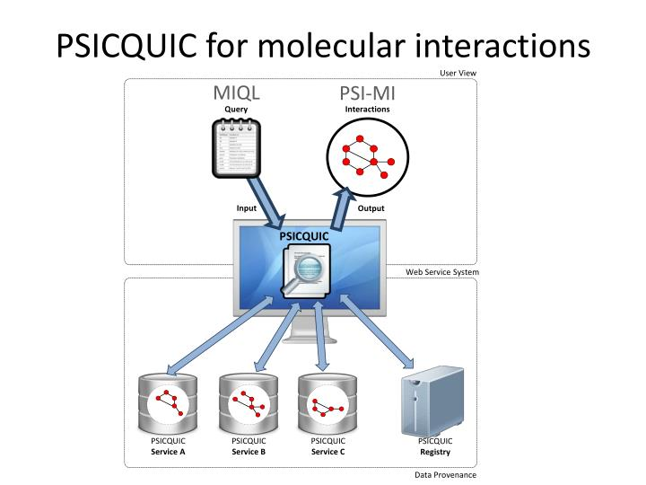 PSICQUIC for molecular interactions