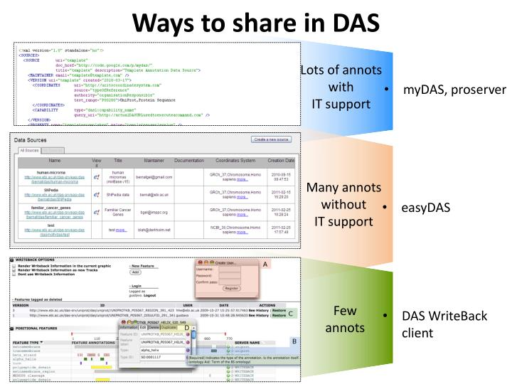 Ways to share in DAS