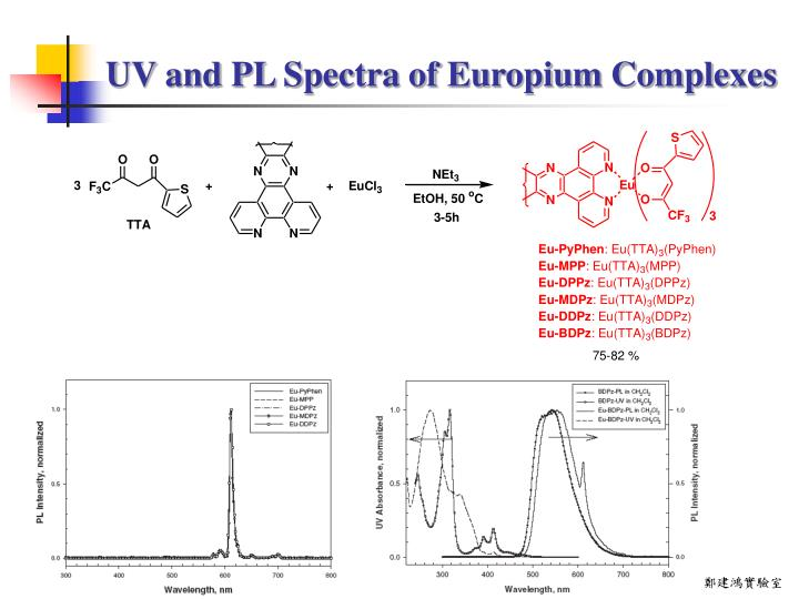 UV and PL Spectra of Europium Complexes