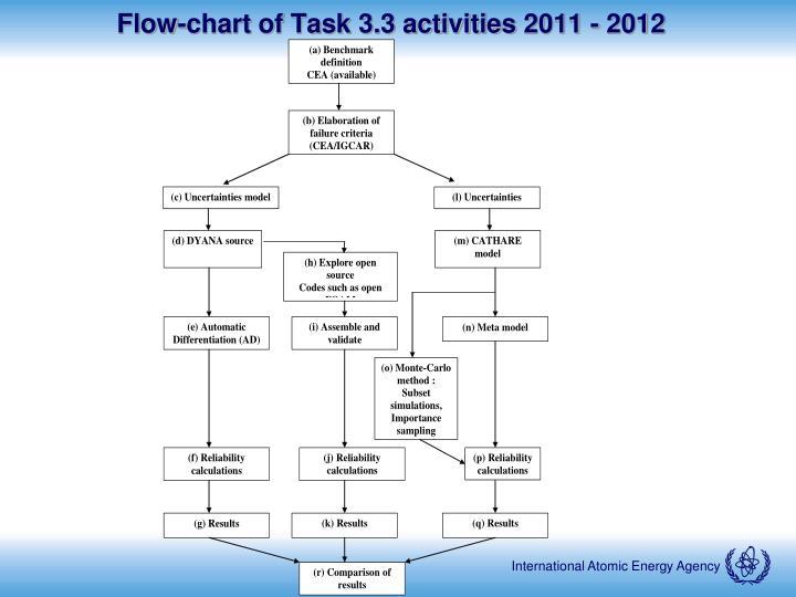 Flow-chart of Task 3.3 activities