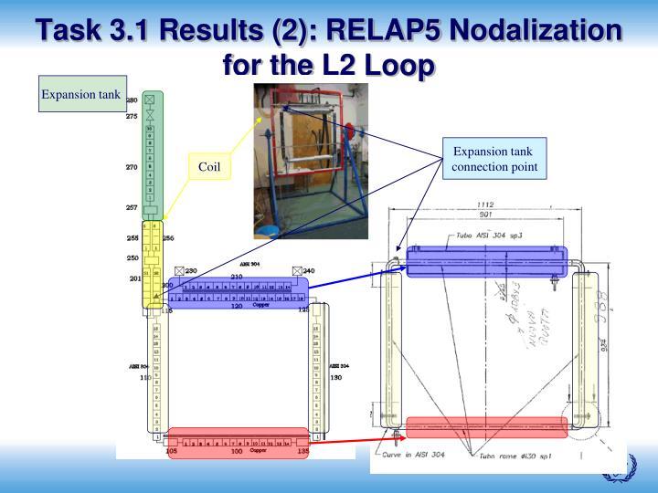 Task 3.1 Results (2): RELAP5