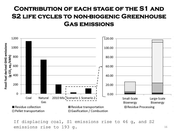 Contribution of each stage of the S1 and S2 life cycles to non-biogenic Greenhouse Gas emissions