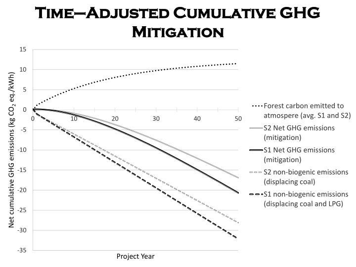 Time–Adjusted Cumulative GHG Mitigation