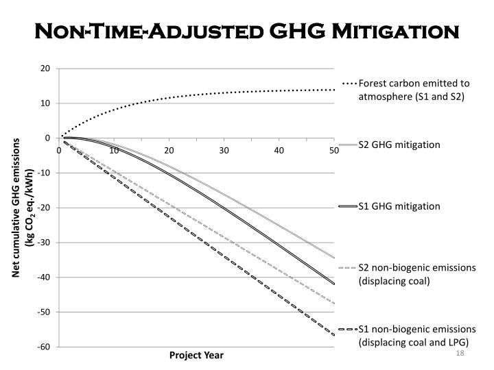 Non-Time-Adjusted GHG Mitigation