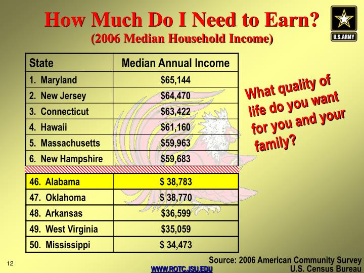 How Much Do I Need to Earn?