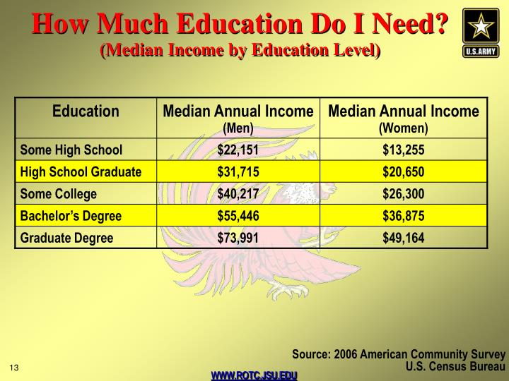 How Much Education Do I Need?