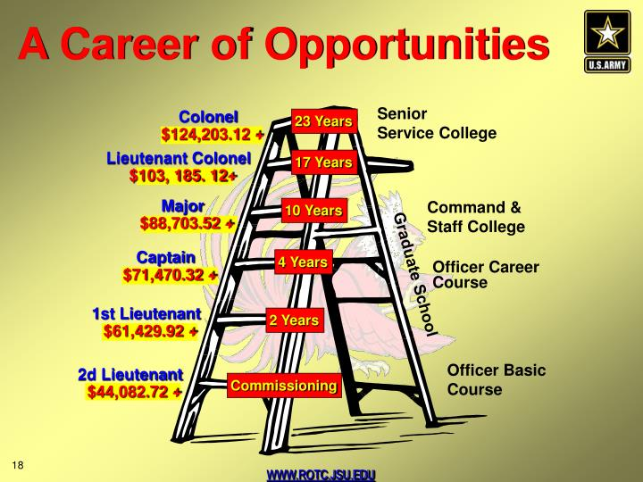 A Career of Opportunities