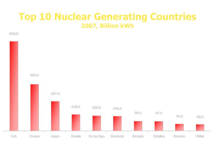 Top 10 Nuclear Generating Countries
