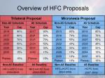 overview of hfc proposals