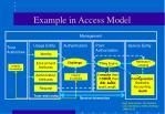 example in access model