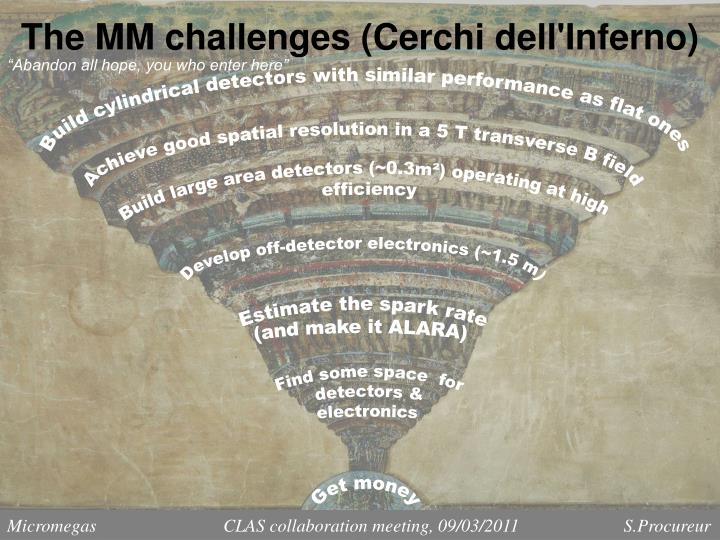The mm challenges cerchi dell inferno
