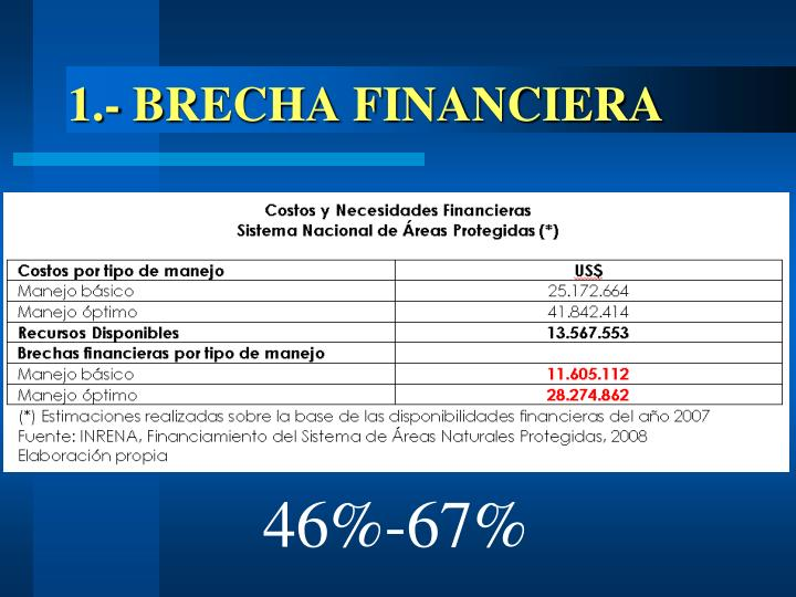 1.- BRECHA FINANCIERA