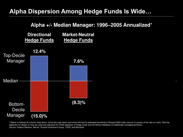 Alpha Dispersion Among Hedge Funds Is Wide…