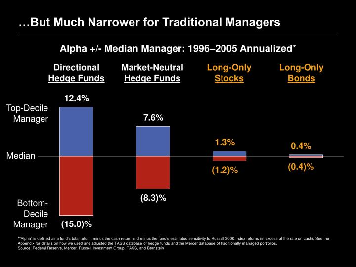 …But Much Narrower for Traditional Managers