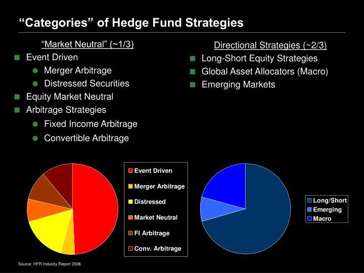 """Categories"" of Hedge Fund Strategies"