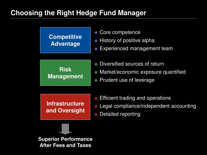 Choosing the Right Hedge Fund Manager