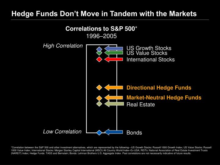 Hedge Funds Don't Move in Tandem with the Markets