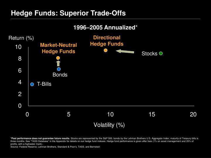 Hedge Funds: Superior Trade-Offs