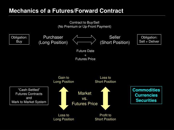 Mechanics of a Futures/Forward Contract