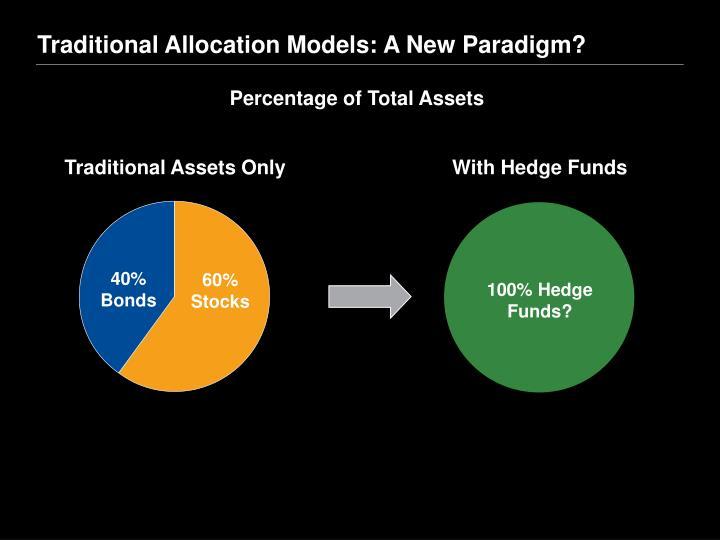 Traditional Allocation Models: A New Paradigm?