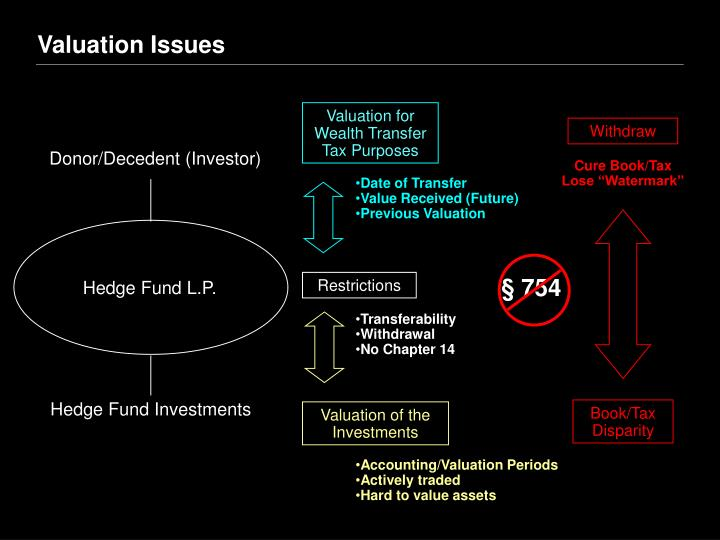 Donor/Decedent (Investor)