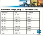 breakdown by age group 12 november 2008