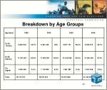 breakdown by age groups