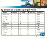 by elections statistics per province