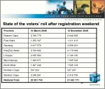 state of the voters roll after registration weekend