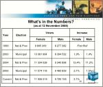 what s in the numbers as at 12 november 2008