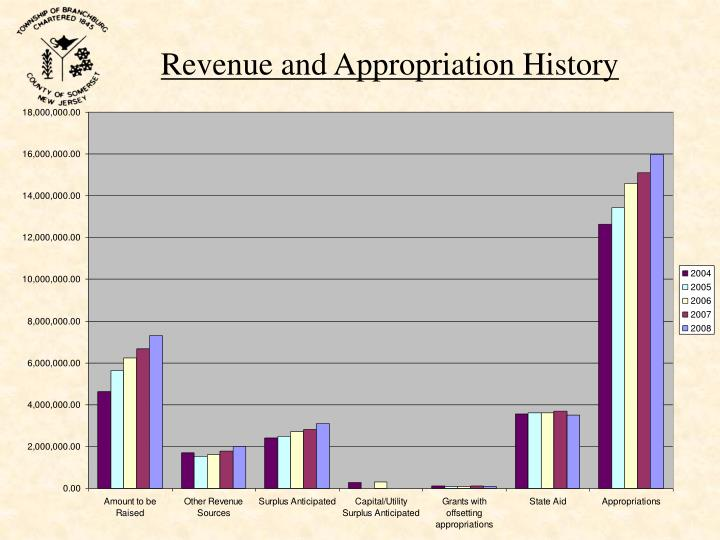 Revenue and Appropriation History