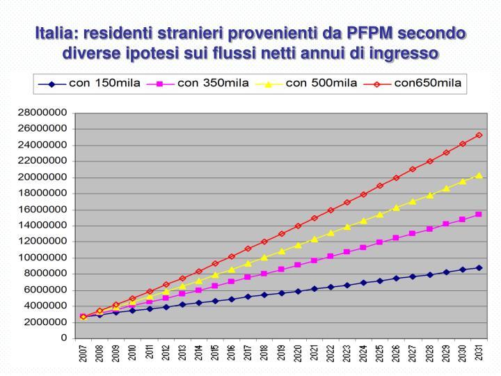 Italia: residenti stranieri provenienti da PFPM secondo diverse ipotesi sui flussi netti annui di ingresso